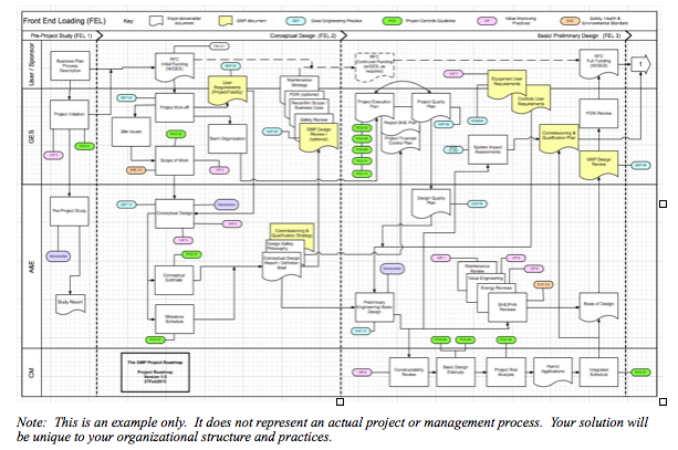 The Project Roadmap for GMP Project Management